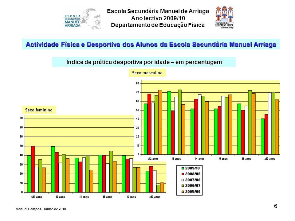 6 Escola Secundária Manuel de Arriaga Ano lectivo 2009/10 Departamento de Educação Física Actividade Física e Desportiva dos Alunos da Escola Secundár