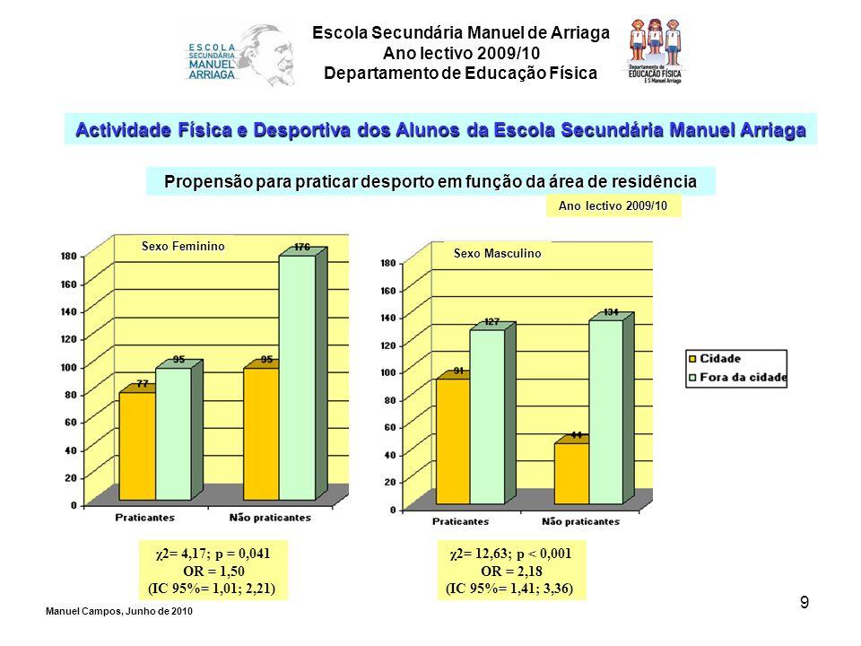 9 Escola Secundária Manuel de Arriaga Ano lectivo 2009/10 Departamento de Educação Física Actividade Física e Desportiva dos Alunos da Escola Secundár