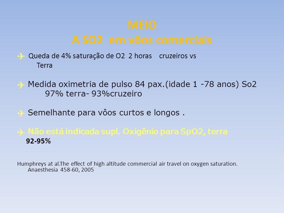 MEIO A SO2 em vôos comerciais Queda de 4% saturação de O2 2 horas cruzeiros vs Terra Medida oximetria de pulso 84 pax.(idade 1 -78 anos) So2 97% terra
