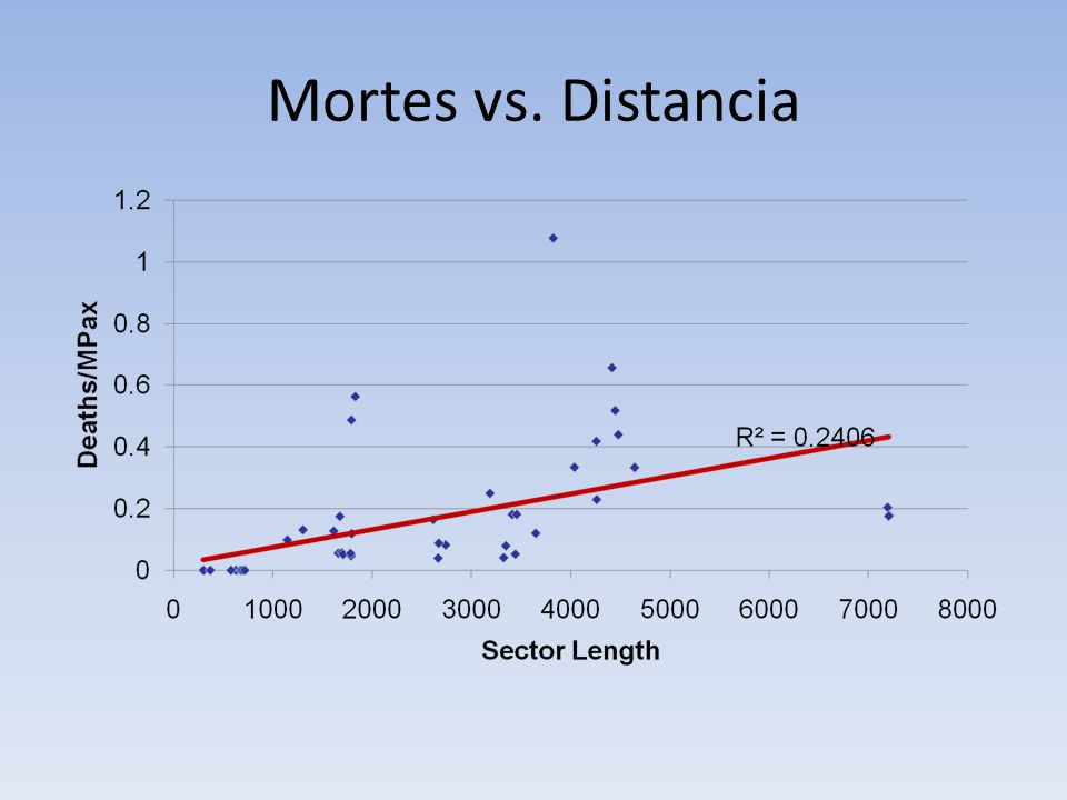 Mortes vs. Distancia