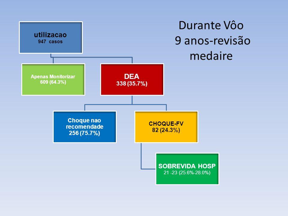 utilizacao 947 casos Apenas Monitorizar 609 (64.3%) DEA 338 (35.7%) Choque nao recomendade 256 (75.7%) CHOQUE-FV 82 (24.3%) SOBREVIDA HOSP 21 -23 (25.