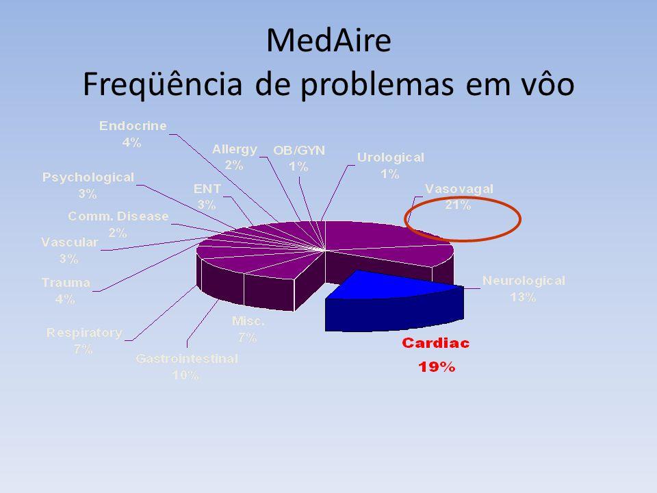 Emergência Médicas a Bordo 1 morte: 5.7 milhões passageiros voados/ano 2008-3.010.441.000 passageiros voados - fonte IATA