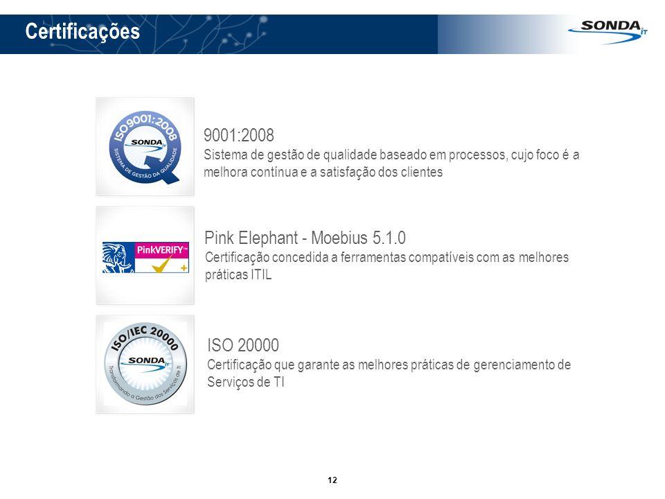 12 Certificações 9001:2008 Sistema de gestão de qualidade baseado em processos, cujo foco é a melhora contínua e a satisfação dos clientes Pink Elepha