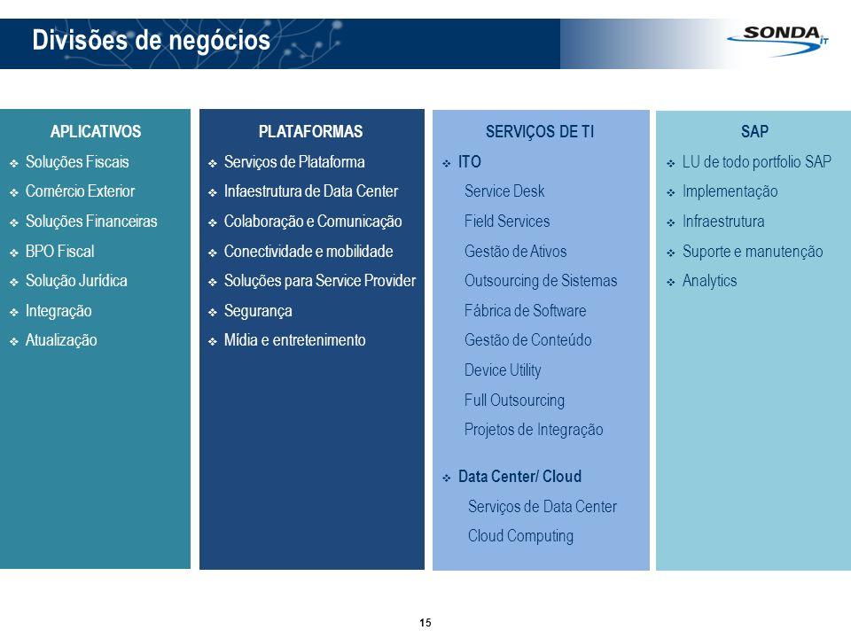 15 Divisões de negócios APLICATIVOS Soluções Fiscais Comércio Exterior Soluções Financeiras BPO Fiscal Solução Jurídica Integração Atualização SERVIÇO