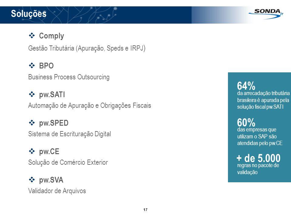17 64% da arrecadação tributária brasileira é apurada pela solução fiscal pw.SATI 60% das empresas que utilizam o SAP são atendidas pelo pw.CE + de 5.