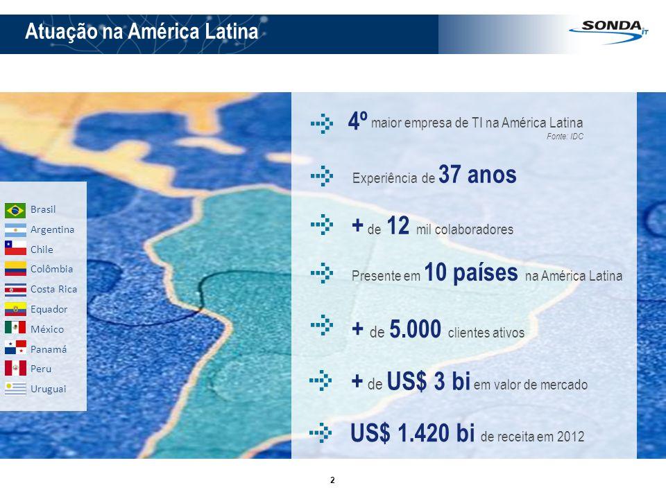 2 Atuação na América Latina Brasil Argentina Chile Colômbia Costa Rica Equador México Panamá Peru Uruguai 4º maior empresa de TI na América Latina + d