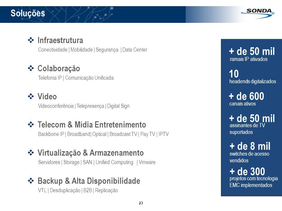 23 Soluções Infraestrutura Conectividade   Mobilidade   Segurança   Data Center Colaboração Telefonia IP   Comunicação Unificada Vídeo Videoconferênci