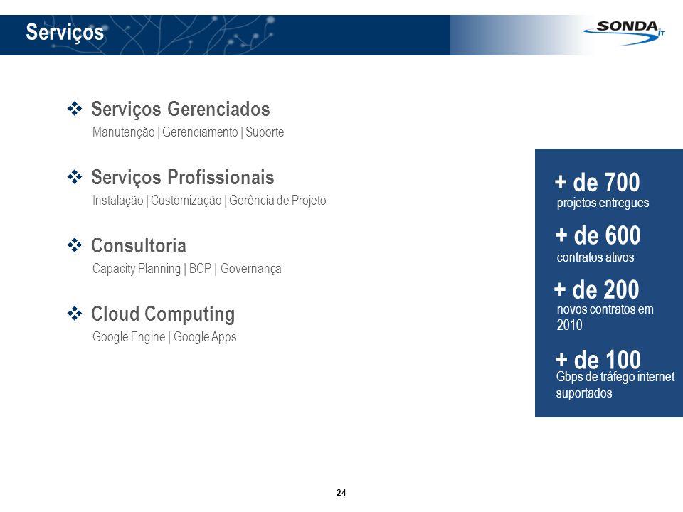 24 Serviços Serviços Gerenciados Manutenção   Gerenciamento   Suporte Serviços Profissionais Instalação   Customização   Gerência de Projeto Consultor