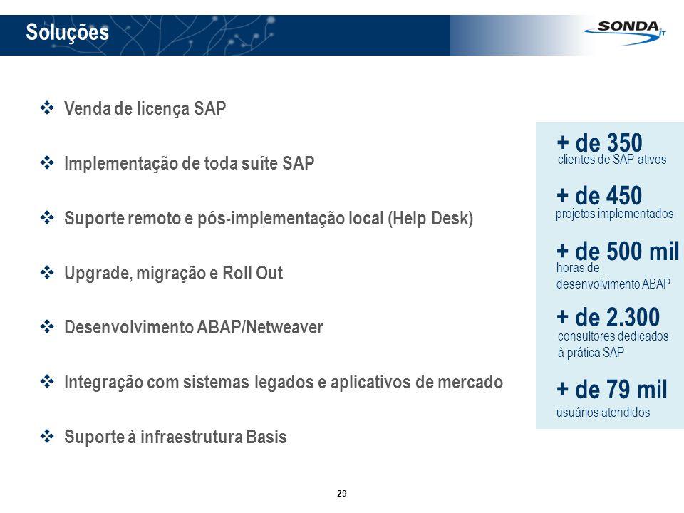 29 Venda de licença SAP Implementação de toda suíte SAP Suporte remoto e pós-implementação local (Help Desk) Upgrade, migração e Roll Out Desenvolvime
