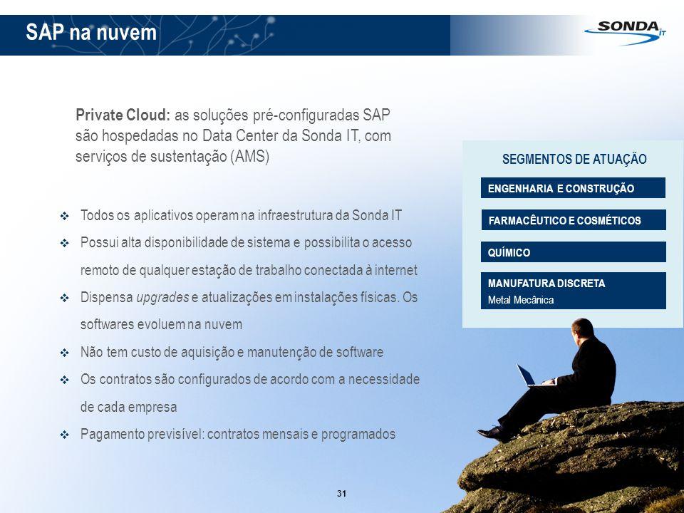 31 Private Cloud: as soluções pré-configuradas SAP são hospedadas no Data Center da Sonda IT, com serviços de sustentação (AMS) Todos os aplicativos o