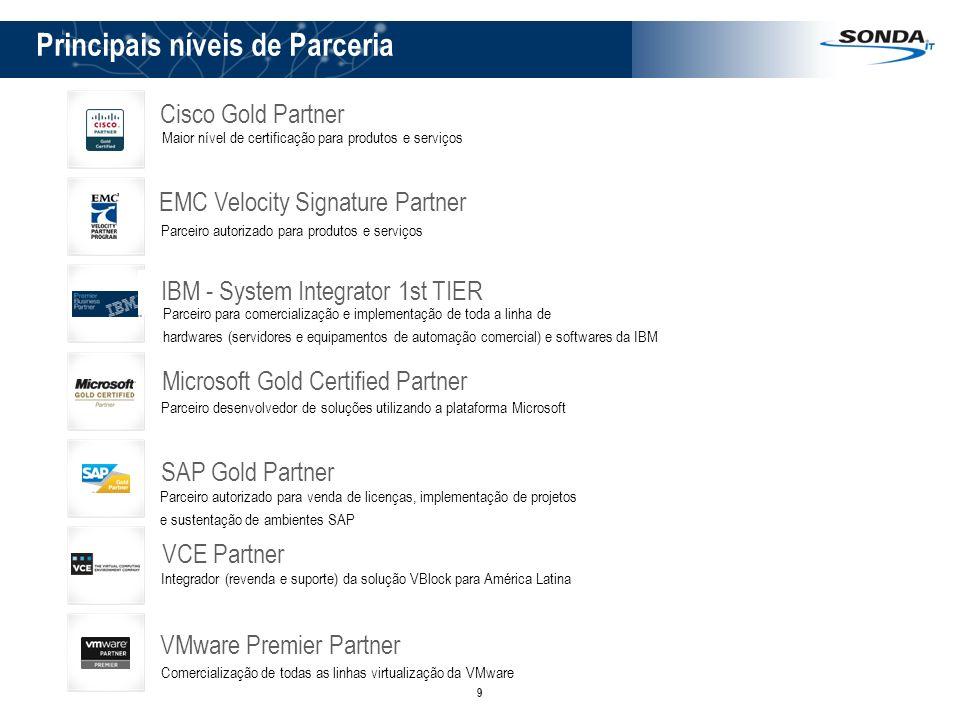 9 Principais níveis de Parceria Microsoft Gold Certified Partner Parceiro desenvolvedor de soluções utilizando a plataforma Microsoft IBM - System Int