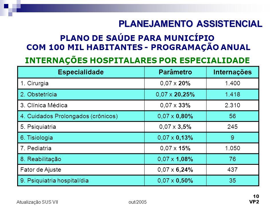 out/2005 10 VP2 Atualização SUS VII EspecialidadeParâmetroInternações 1. Cirurgia0,07 x 20%1.400 2. Obstetrícia0,07 x 20,25%1.418 3. Clínica Médica0,0