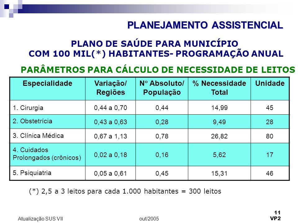 out/2005 11 VP2 Atualização SUS VII EspecialidadeVariação/ Regiões N Absoluto/ População % Necessidade Total Unidade 1. Cirurgia0,44 a 0,700,4414,9945