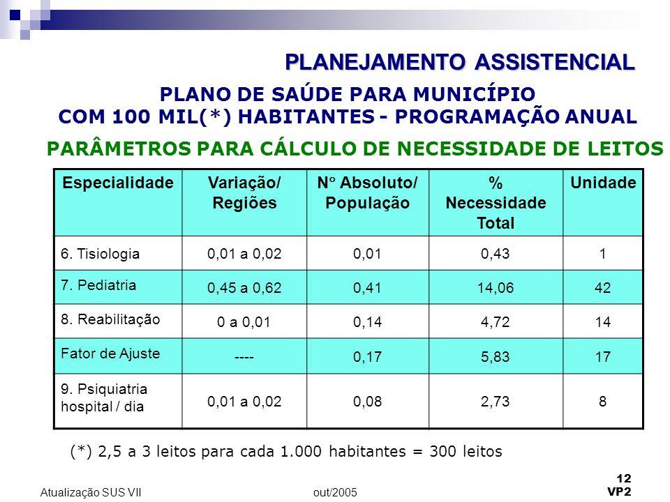 out/2005 12 VP2 Atualização SUS VII EspecialidadeVariação/ Regiões N Absoluto/ População % Necessidade Total Unidade 6. Tisiologia0,01 a 0,020,010,431