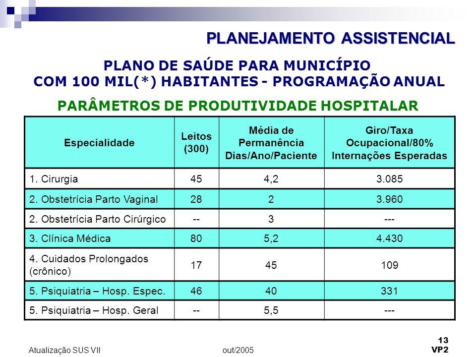 out/2005 13 VP2 Atualização SUS VII Especialidade Leitos (300) Média de Permanência Dias/Ano/Paciente Giro/Taxa Ocupacional/80% Internações Esperadas