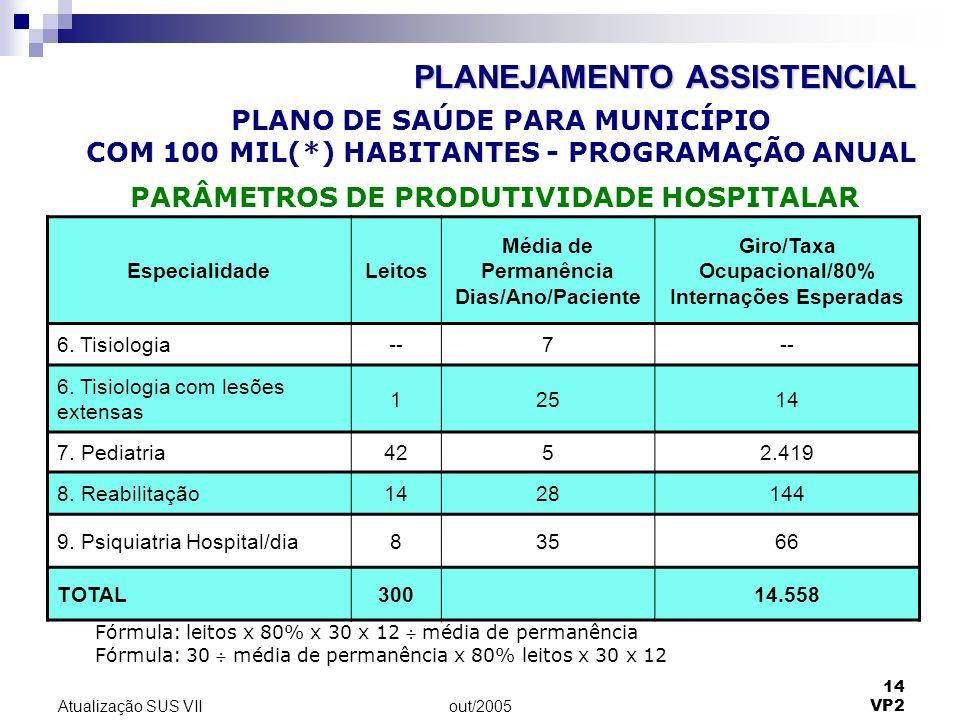out/2005 14 VP2 Atualização SUS VII EspecialidadeLeitos Média de Permanência Dias/Ano/Paciente Giro/Taxa Ocupacional/80% Internações Esperadas 6. Tisi
