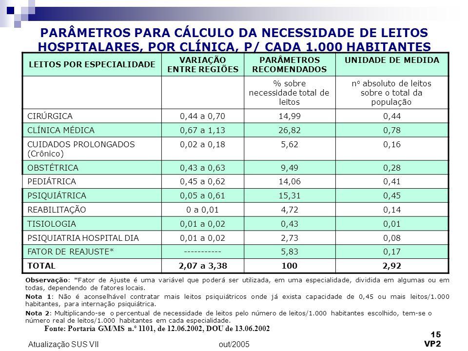 out/2005 15 VP2 Atualização SUS VII PARÂMETROS PARA CÁLCULO DA NECESSIDADE DE LEITOS HOSPITALARES, POR CLÍNICA, P/ CADA 1.000 HABITANTES Observação: *