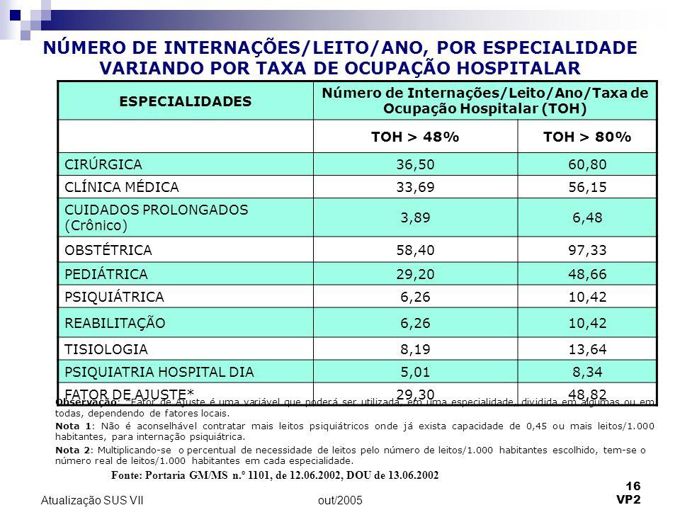 out/2005 16 VP2 Atualização SUS VII NÚMERO DE INTERNAÇÕES/LEITO/ANO, POR ESPECIALIDADE VARIANDO POR TAXA DE OCUPAÇÃO HOSPITALAR Fonte: Portaria GM/MS n.º 1101, de 12.06.2002, DOU de 13.06.2002 ESPECIALIDADES Número de Internações/Leito/Ano/Taxa de Ocupação Hospitalar (TOH) TOH > 48%TOH > 80% CIRÚRGICA36,5060,80 CLÍNICA MÉDICA33,6956,15 CUIDADOS PROLONGADOS (Crônico) 3,896,48 OBSTÉTRICA58,4097,33 PEDIÁTRICA29,2048,66 PSIQUIÁTRICA6,2610,42 REABILITAÇÃO6,2610,42 TISIOLOGIA8,1913,64 PSIQUIATRIA HOSPITAL DIA5,018,34 FATOR DE AJUSTE*29,3048,82 Observação: *Fator de Ajuste é uma variável que poderá ser utilizada, em uma especialidade, dividida em algumas ou em todas, dependendo de fatores locais.