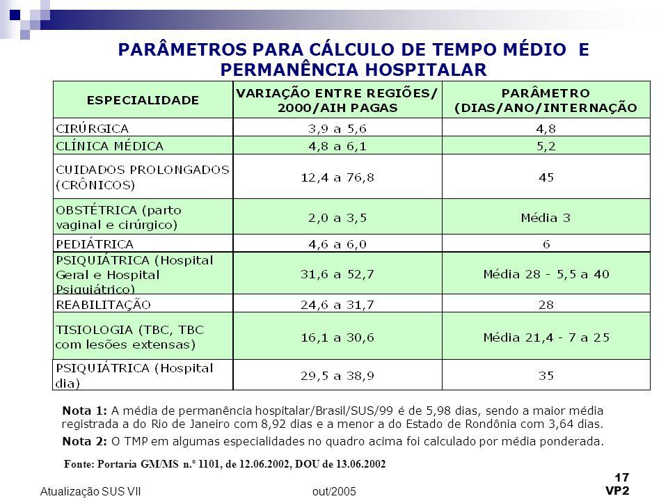 out/2005 17 VP2 Atualização SUS VII Nota 1: A média de permanência hospitalar/Brasil/SUS/99 é de 5,98 dias, sendo a maior média registrada a do Rio de Janeiro com 8,92 dias e a menor a do Estado de Rondônia com 3,64 dias.
