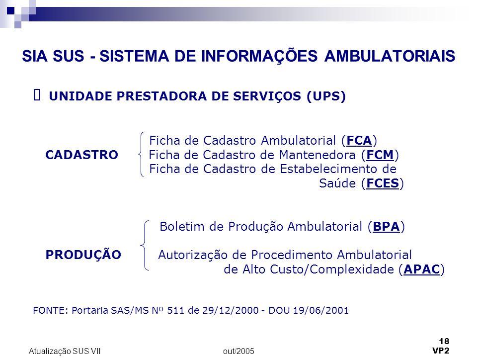out/2005 18 VP2 Atualização SUS VII SIA SUS - SISTEMA DE INFORMAÇÕES AMBULATORIAIS UNIDADE PRESTADORA DE SERVIÇOS (UPS) Ficha de Cadastro Ambulatorial