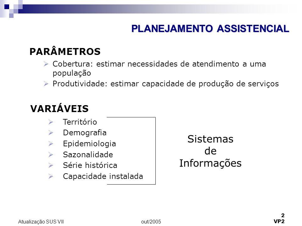 out/2005 2 VP2 Atualização SUS VII PLANEJAMENTO ASSISTENCIAL PARÂMETROS Cobertura: estimar necessidades de atendimento a uma população Produtividade: