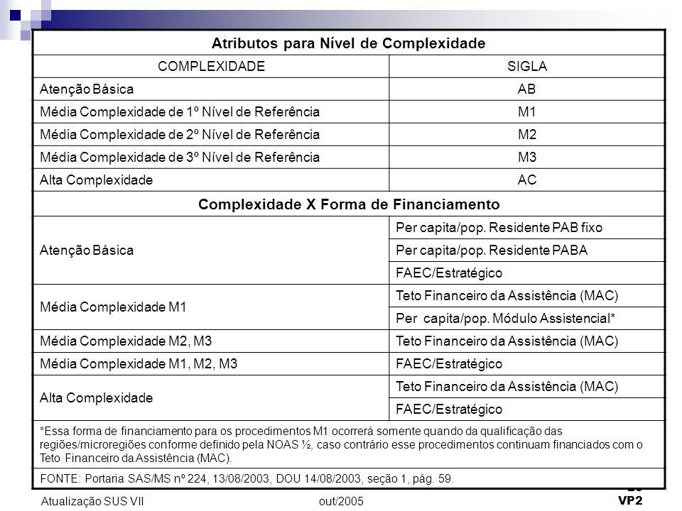 out/2005 20 VP2 Atualização SUS VII FONTE: Portaria SAS/MS nº 224, 13/08/2003, DOU 14/08/2003, seção 1, pág. 59. Atributos para Nível de Complexidade