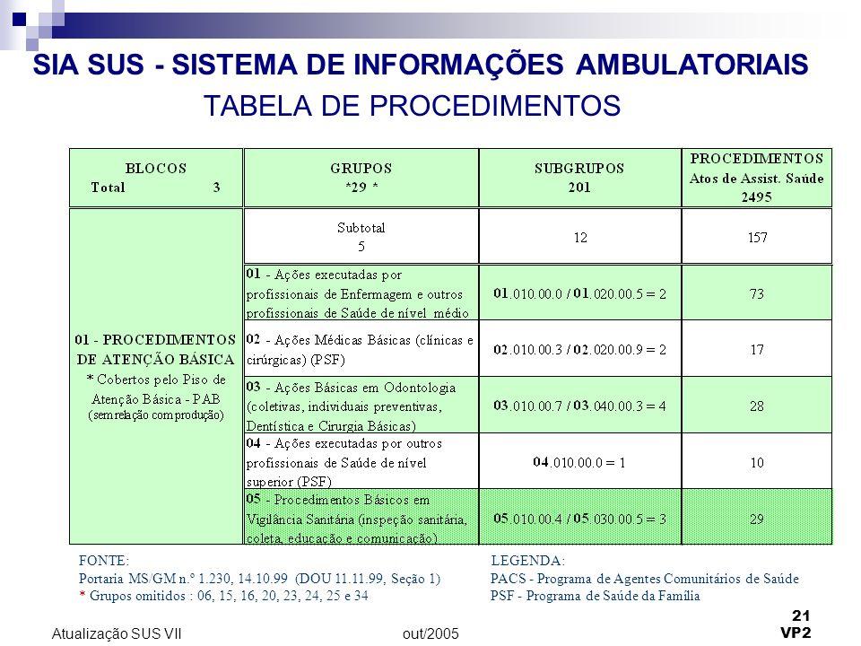 out/2005 21 VP2 Atualização SUS VII TABELA DE PROCEDIMENTOS SIA SUS - SISTEMA DE INFORMAÇÕES AMBULATORIAIS FONTE: LEGENDA: Portaria MS/GM n.º 1.230, 14.10.99 (DOU 11.11.99, Seção 1) PACS - Programa de Agentes Comunitários de Saúde * Grupos omitidos : 06, 15, 16, 20, 23, 24, 25 e 34 PSF - Programa de Saúde da Família