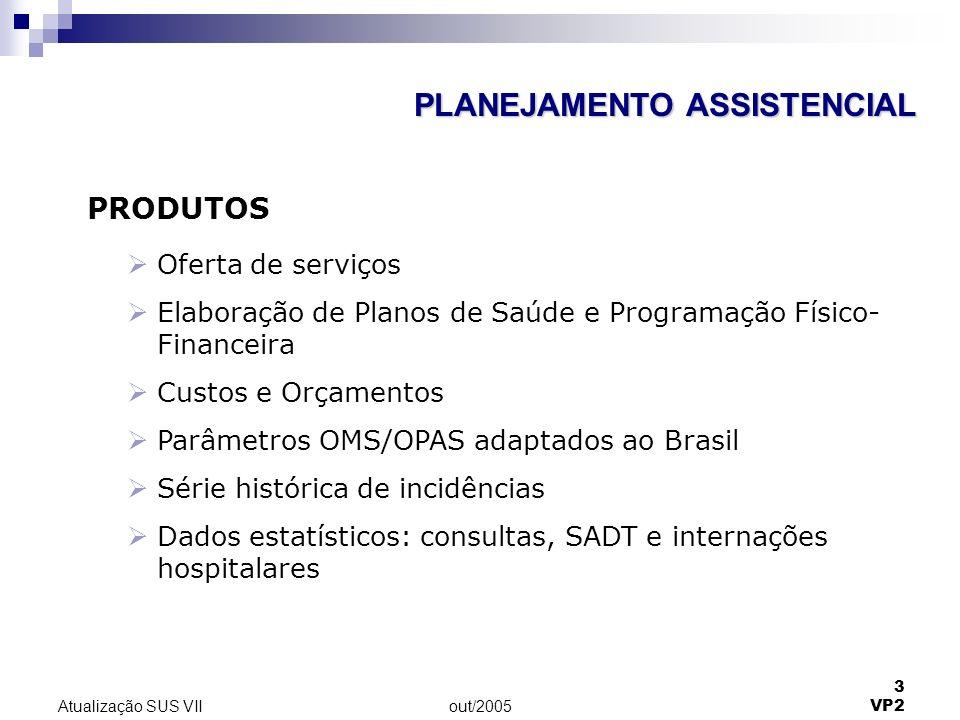 out/2005 3 VP2 Atualização SUS VII PRODUTOS Oferta de serviços Elaboração de Planos de Saúde e Programação Físico- Financeira Custos e Orçamentos Parâ