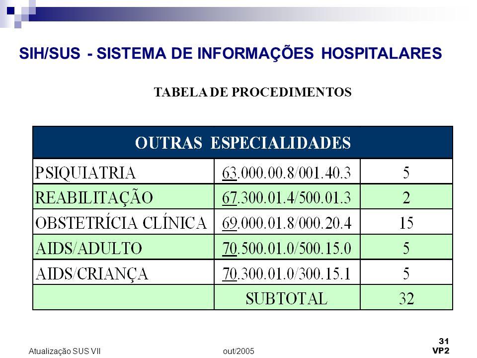 out/2005 31 VP2 Atualização SUS VII SIH/SUS - SISTEMA DE INFORMAÇÕES HOSPITALARES TABELA DE PROCEDIMENTOS