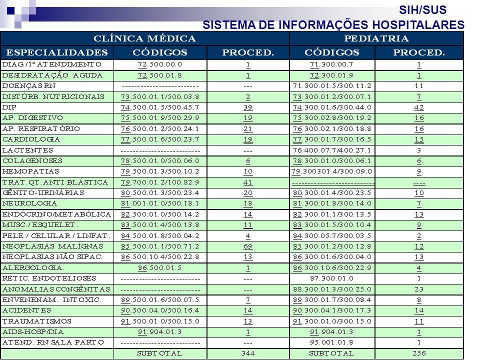 out/2005 32 VP2 Atualização SUS VII SISTEMA DE INFORMAÇÕES HOSPITALARES SIH/SUS