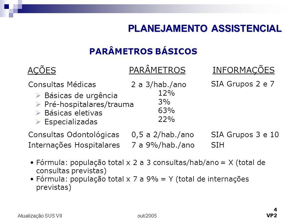 out/2005 5 VP2 Atualização SUS VII Consultas Médicas Básicas de urgência Pré-hospitalares/trauma Básicas eletivas Especializadas 100.000 x 3 = 300.000/ano 12% de 300.000 = 36.000/ano 3% de 300.000 = 9.000/ano 63% de 300.000 = 189.000/ano 22% de 300.000 = 66.000/ano Consultas Odontológicas 1 x 100.000 = 100.000/ano Internações Hospitalares7% de 100.000 = 7.000/ano PLANO DE SAÚDE PARA MUNICÍPIO COM 100 MIL HABITANTES PARÂMETROS BÁSICOS PLANEJAMENTO ASSISTENCIAL