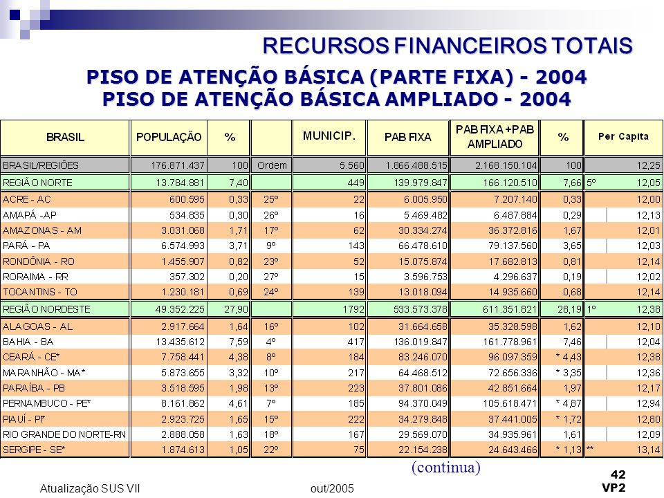 out/2005 42 VP2 Atualização SUS VII PISO DE ATENÇÃO BÁSICA (PARTE FIXA) - 2004 PISO DE ATENÇÃO BÁSICA AMPLIADO - 2004 (continua) RECURSOS FINANCEIROS