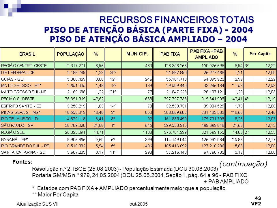 out/2005 43 VP2 Atualização SUS VII PISO DE ATENÇÃO BÁSICA (PARTE FIXA) - 2004 PISO DE ATENÇÃO BÁSICA AMPLIADO – 2004 (continuação) Fontes: Resolução