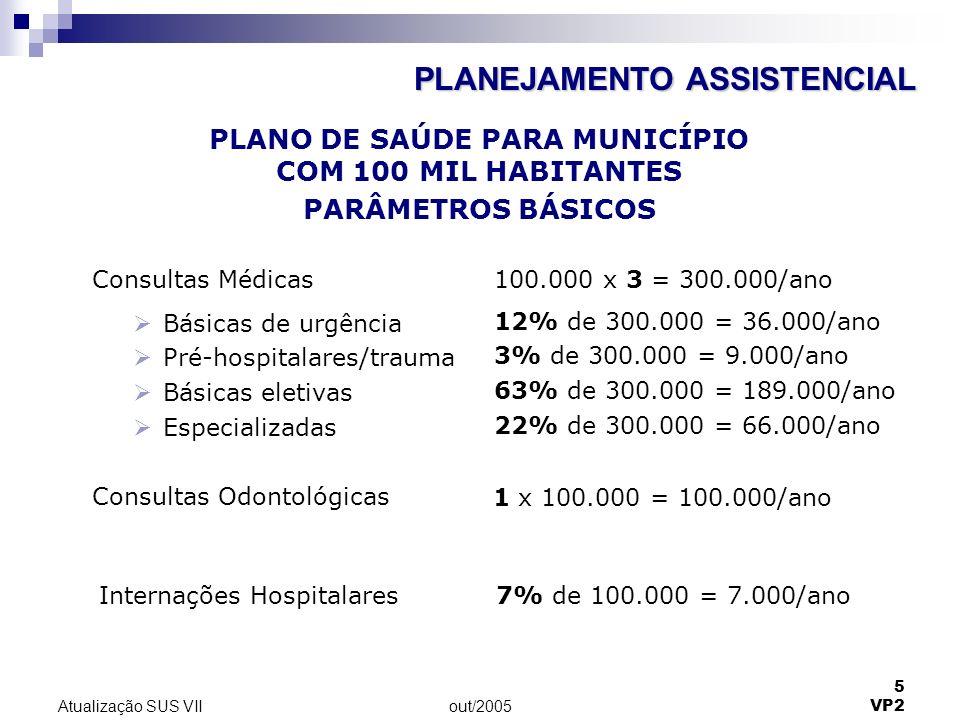 out/2005 5 VP2 Atualização SUS VII Consultas Médicas Básicas de urgência Pré-hospitalares/trauma Básicas eletivas Especializadas 100.000 x 3 = 300.000