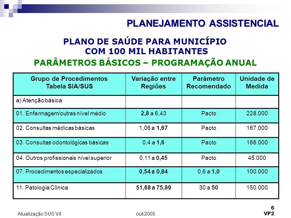 out/2005 6 VP2 Atualização SUS VII Grupo de Procedimentos Tabela SIA/SUS Variação entre Regiões Parâmetro Recomendado Unidade de Medida a) Atenção básica 01.