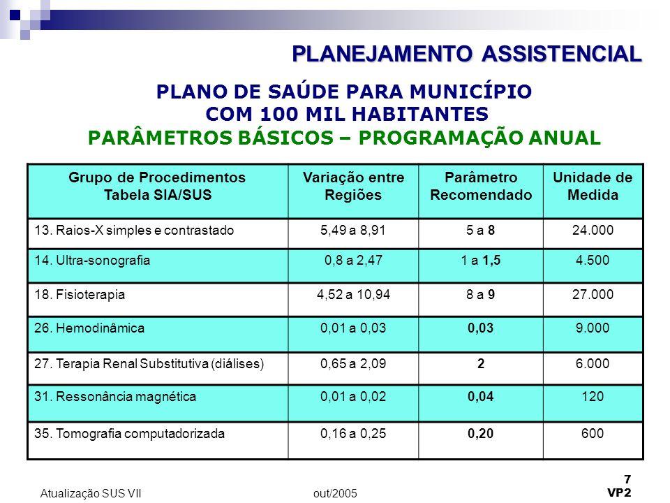 out/2005 7 VP2 Atualização SUS VII Grupo de Procedimentos Tabela SIA/SUS Variação entre Regiões Parâmetro Recomendado Unidade de Medida 13. Raios-X si