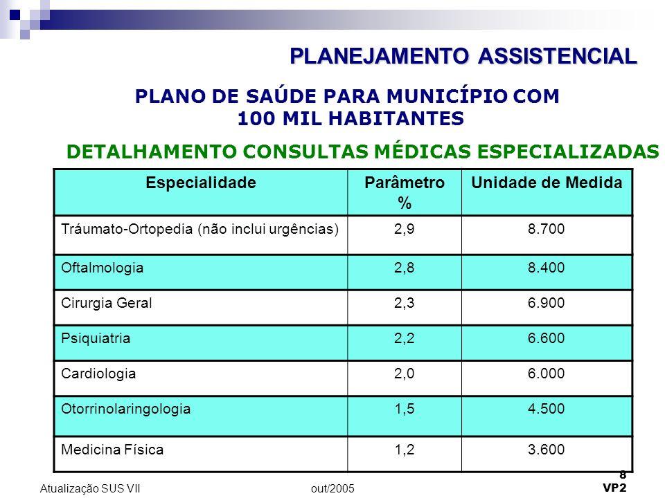 out/2005 8 VP2 Atualização SUS VII EspecialidadeParâmetro % Unidade de Medida Tráumato-Ortopedia (não inclui urgências)2,98.700 Oftalmologia2,88.400 C