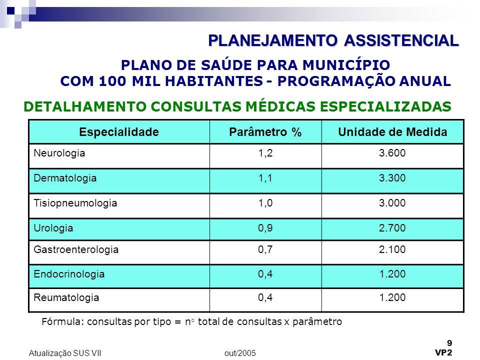 out/2005 9 VP2 Atualização SUS VII EspecialidadeParâmetro %Unidade de Medida Neurologia1,23.600 Dermatologia1,13.300 Tisiopneumologia1,03.000 Urologia