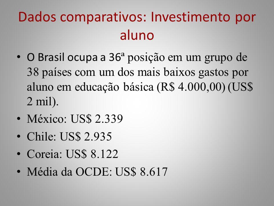 Dados comparativos: Investimento por aluno O Brasil ocupa a 36 ª posição em um grupo de 38 países com um dos mais baixos gastos por aluno em educação