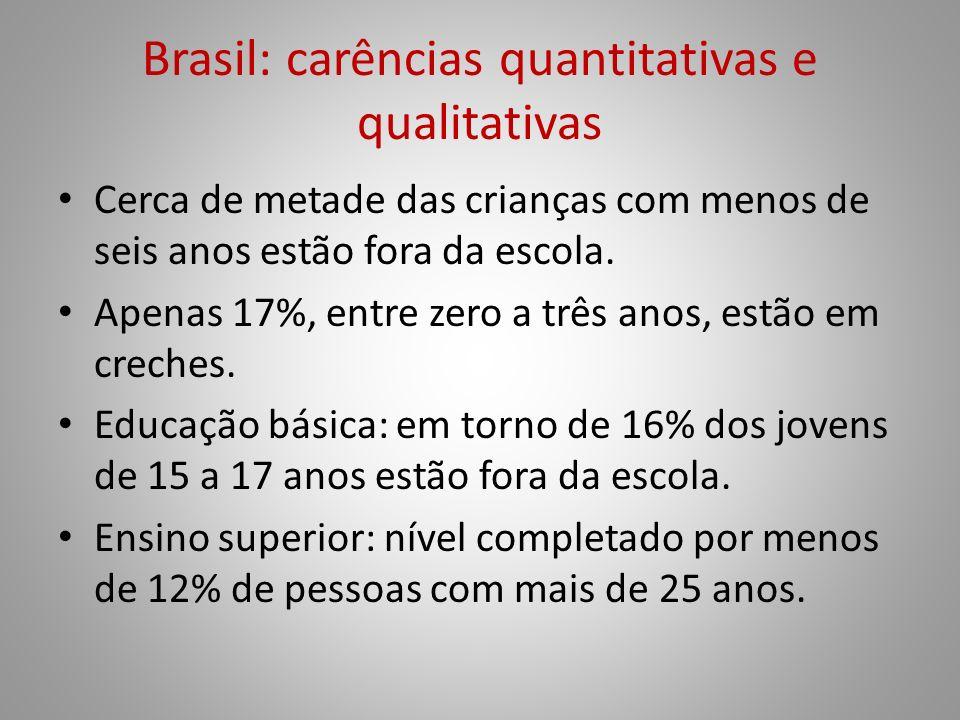 Brasil: carências quantitativas e qualitativas Cerca de metade das crianças com menos de seis anos estão fora da escola. Apenas 17%, entre zero a três