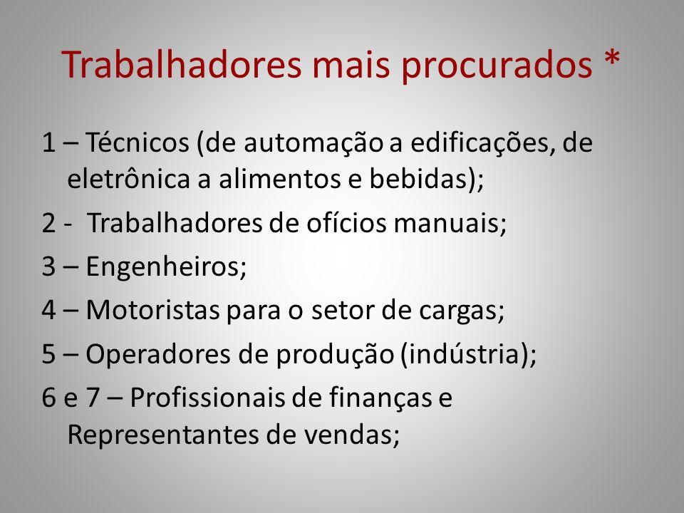 Trabalhadores mais procurados * 1 – Técnicos (de automação a edificações, de eletrônica a alimentos e bebidas); 2 - Trabalhadores de ofícios manuais;