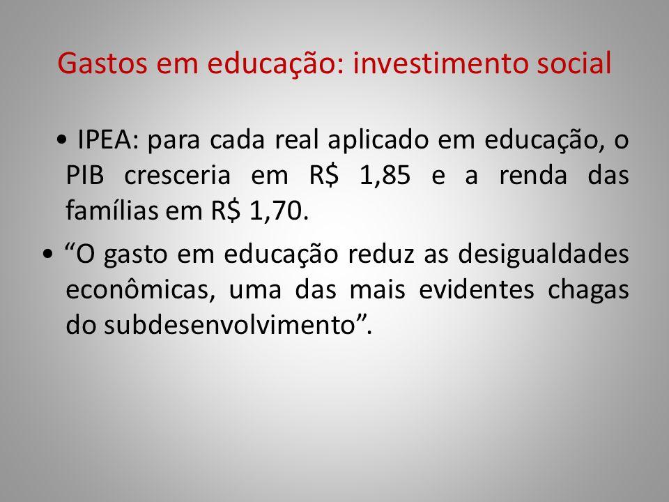 Gastos em educação: investimento social IPEA: para cada real aplicado em educação, o PIB cresceria em R$ 1,85 e a renda das famílias em R$ 1,70. O gas
