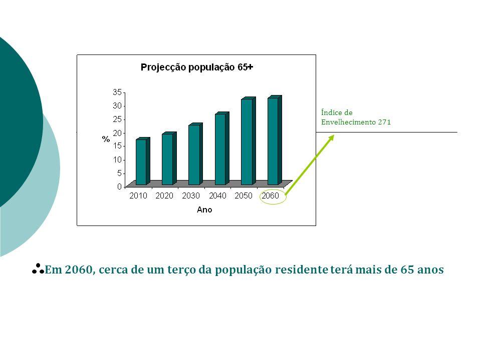 Em 2060, cerca de um terço da população residente terá mais de 65 anos Índice de Envelhecimento 271