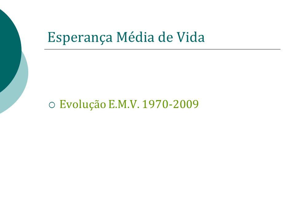 Esperança Média de Vida Evolução E.M.V. 1970-2009