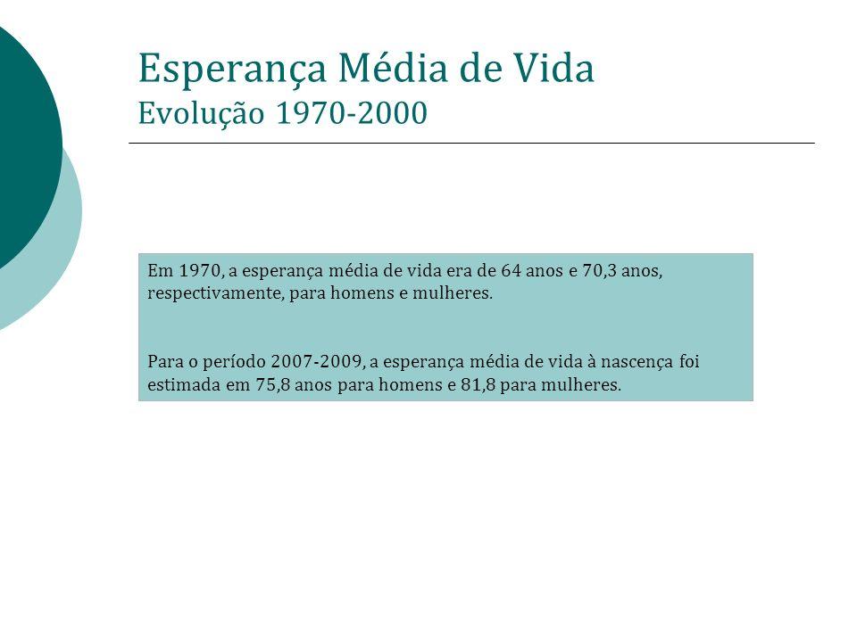 Esperança Média de Vida Evolução 1970-2000 Em 1970, a esperança média de vida era de 64 anos e 70,3 anos, respectivamente, para homens e mulheres. Par