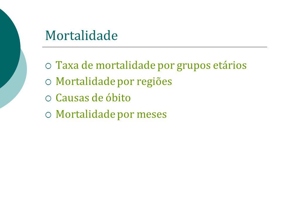 Mortalidade Taxa de mortalidade por grupos etários Mortalidade por regiões Causas de óbito Mortalidade por meses