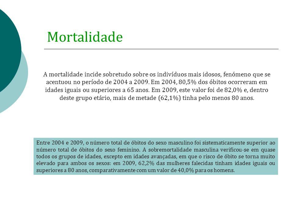 Mortalidade Entre 2004 e 2009, o número total de óbitos do sexo masculino foi sistematicamente superior ao número total de óbitos do sexo feminino. A