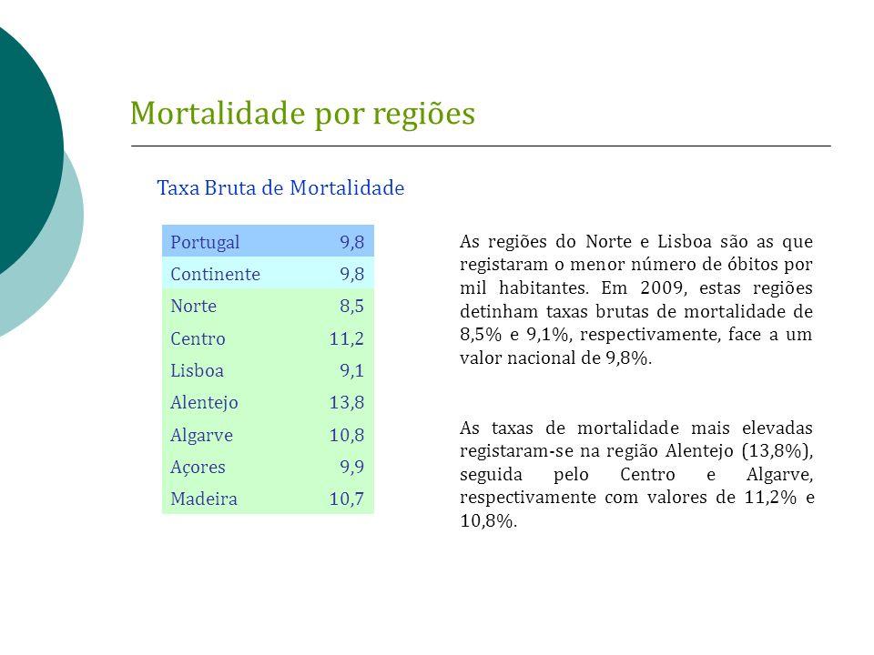 Mortalidade por regiões Portugal9,8 Continente9,8 Norte 8,5 Centro 11,2 Lisboa 9,1 Alentejo 13,8 Algarve 10,8 Açores 9,9 Madeira 10,7 Taxa Bruta de Mo