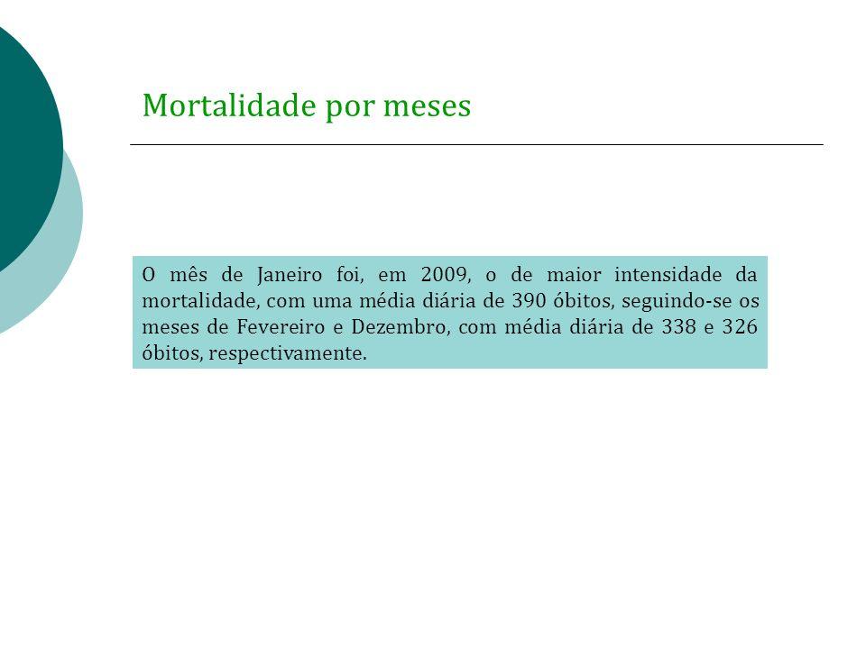 O mês de Janeiro foi, em 2009, o de maior intensidade da mortalidade, com uma média diária de 390 óbitos, seguindo-se os meses de Fevereiro e Dezembro