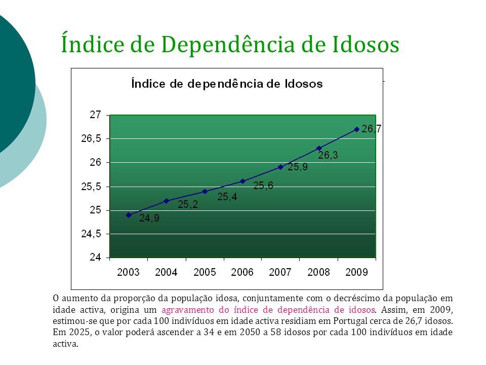 O aumento da proporção da população idosa, conjuntamente com o decréscimo da população em idade activa, origina um agravamento do índice de dependênci